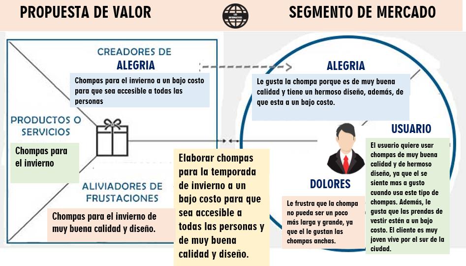 Aplica el lienzo de la propuesta de valor a tu idea generada.