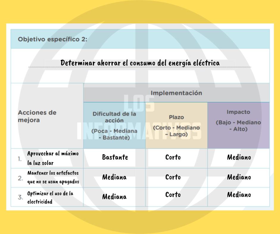 Quinto criterio. Planificamos la implementación del plan de mejora. Para ello, coloca en el cuadro tus objetivos específicos, las acciones de mejora y los criterios para implementarlos: dificultad, plazo e impacto.
