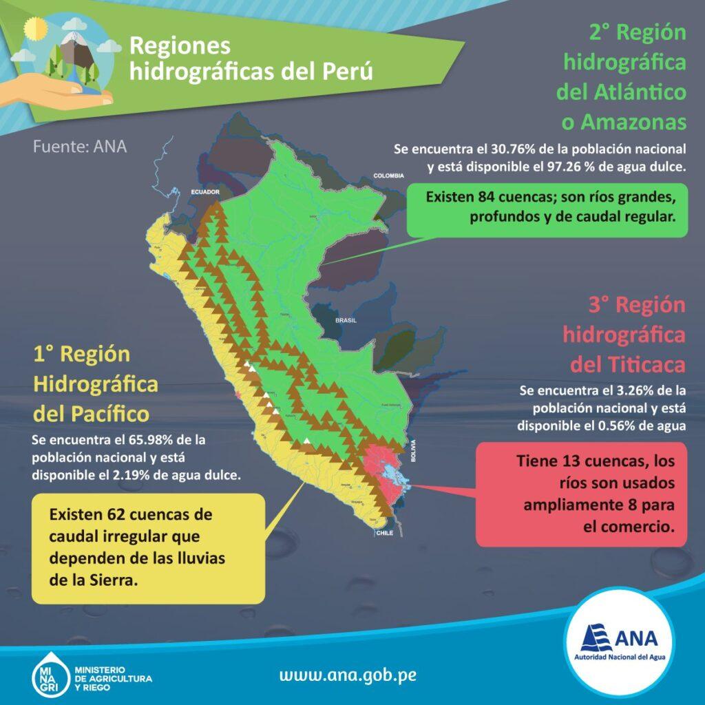 159 cuencas hidrográficas del Perú - La vertiente del pacífico (62 cuencas), la vertiente amazónica (84 cuencas) y la vertiente del Titicaca (13 cuencas).