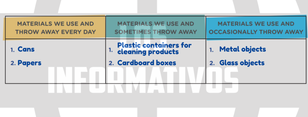 Step 2: Classify the materials in three groups: Step 3: Brainstorm ideas of new objects you can make, especially from materials we use and throw away every day. Look at some examples: MATERIALS WE USE AND THROW AWAY EVERY DAY MATERIALS WE USE AND SOMETIMES THROW AWAY MATERIALS WE USE AND OCCASIONALLY THROW AWAY