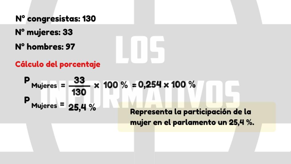 El 28 de febrero de 2020, como consecuencia de los comicios extraordinarios del 26 de enero, 33 congresistas mujeres recibieron su credencial para el nuevo Parlamento junto a otros 97 congresistas hombres. ¿Qué porcentaje representa la participación de la mujer en el parlamento?