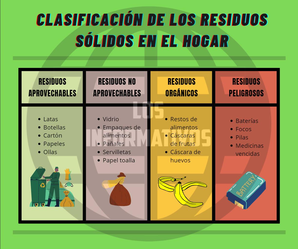 Clasificación de los residuos sólidos en el hogar