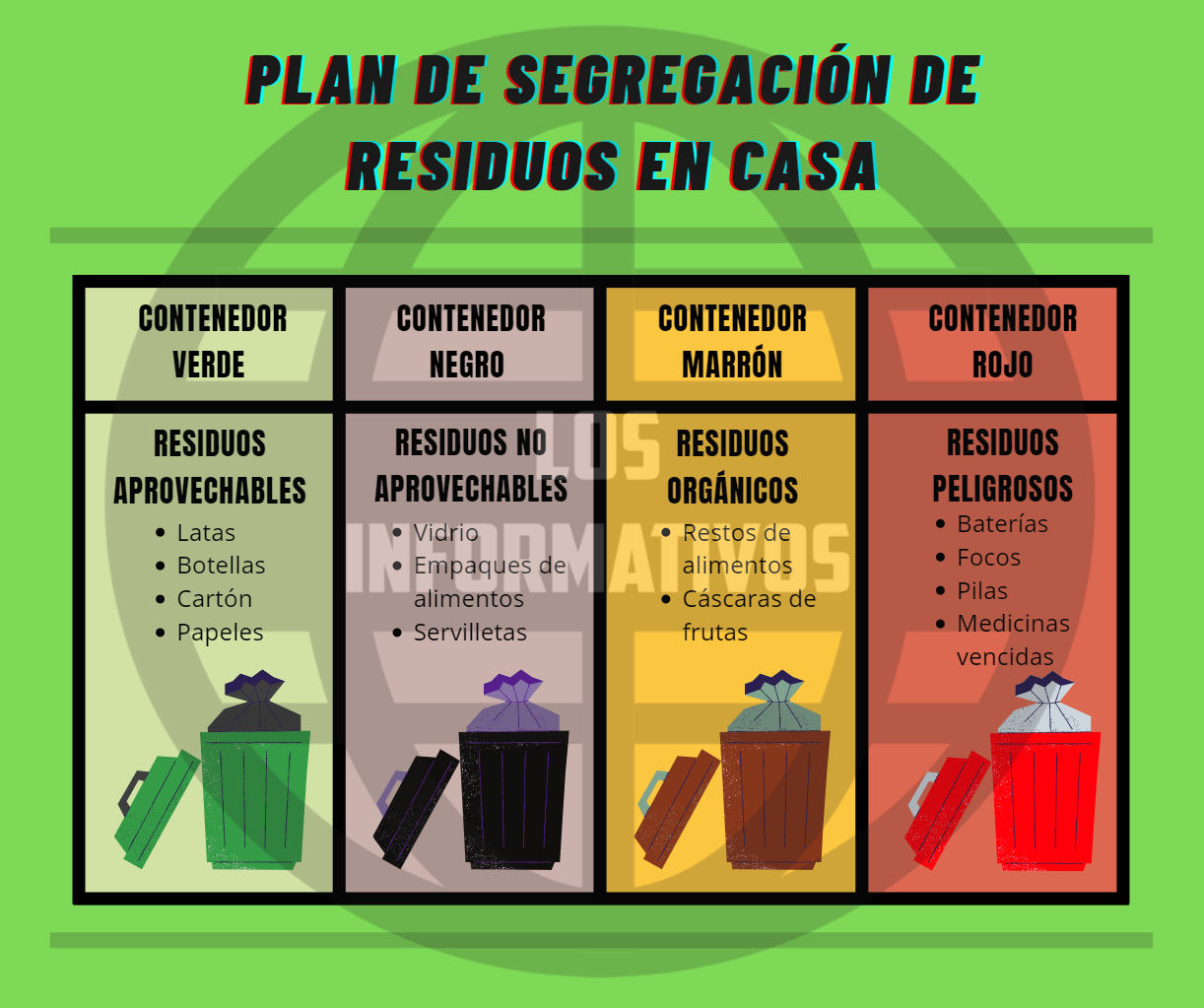 Plan de segregación de residuos en casa