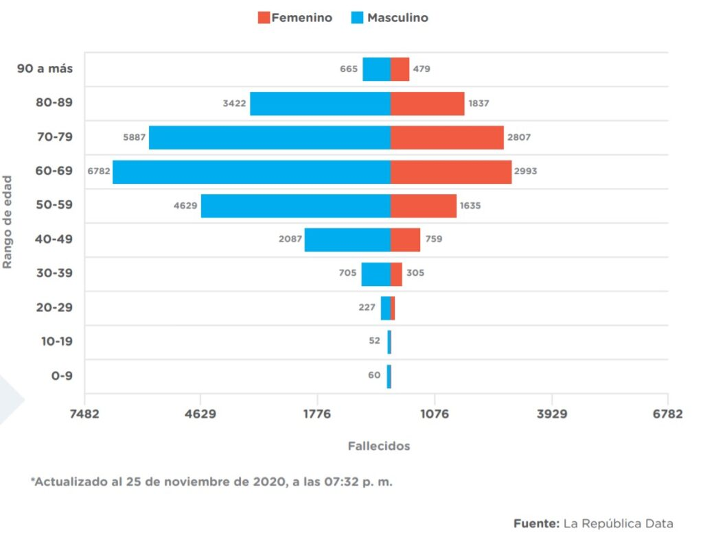 Del gráfico, responde las siguientes preguntas: a. ¿Qué tipo de variable es el sexo de los fallecidos? ………………………………… b. ¿En qué rango de edad hubo más personas fallecidas por COVID-19? Justifica tu respuesta. c. Si los niños y adolescentes constituyen los grupos de edad con menos fallecimientos por COVID-19, explica por qué se recomienda a niños y adolescentes evitar exponerse al contagio.