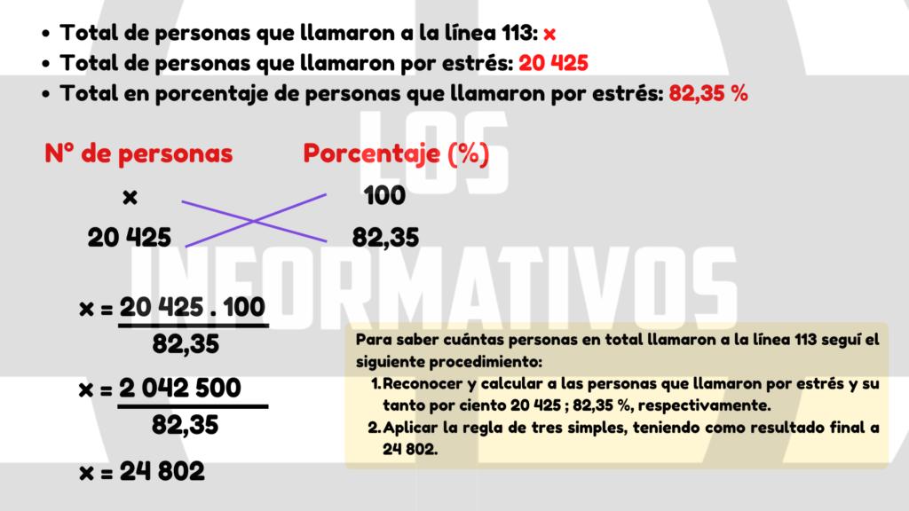 2. Según la información presentada en la tabla, ¿cuántas personas en total llamaron a la línea 113? Describe tus procedimientos.