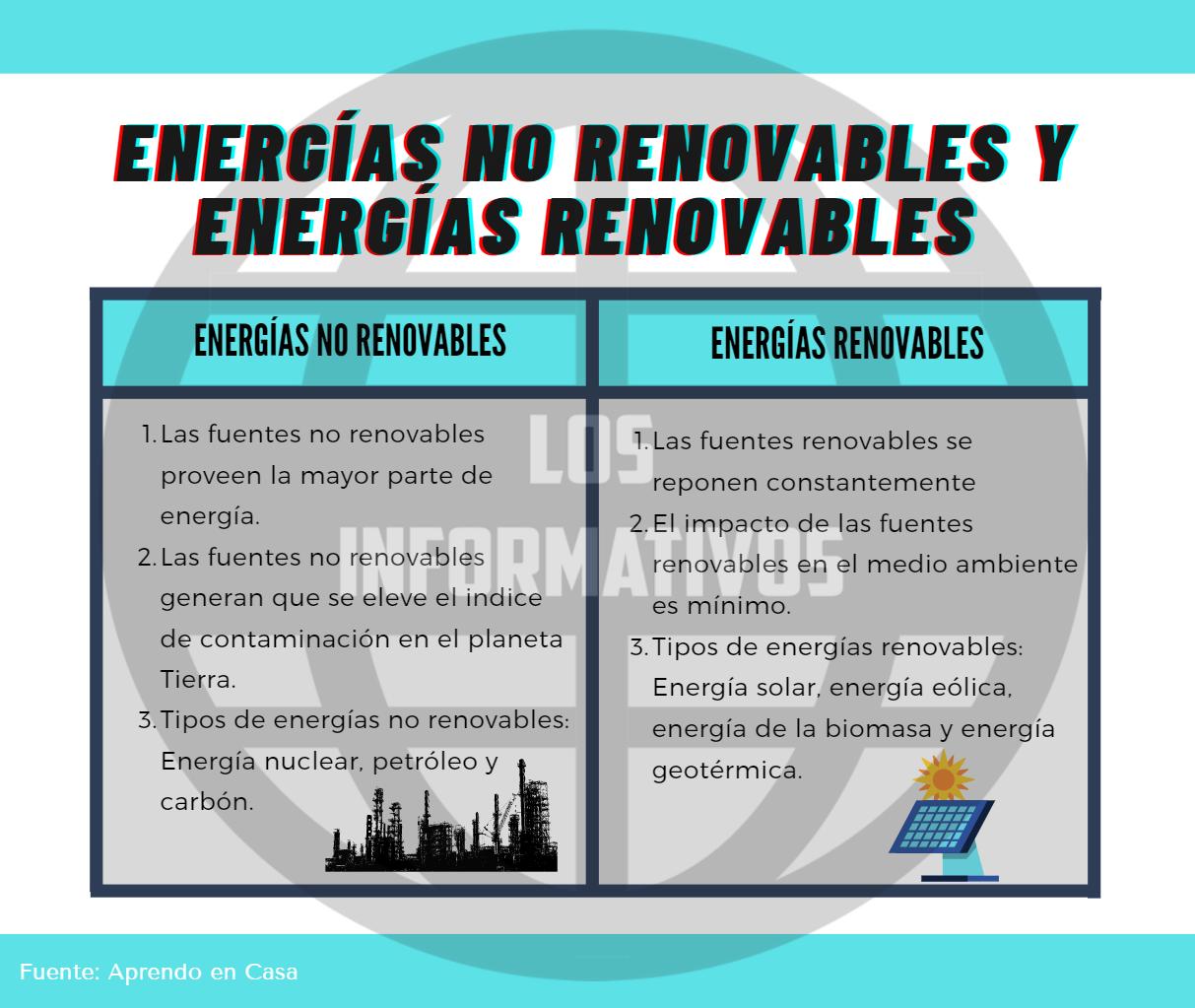 Energías no renovables y energías renovables
