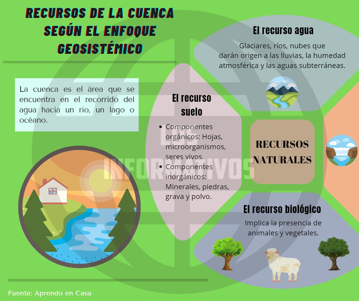 Recursos de la cuenca según el enfoque geosistémico