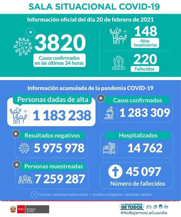 Situación ACTUAL del COVID-19 en Perú | 20 de febrero Coronavirus en Peru covid 19 perú