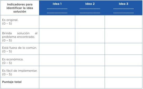 Podemos utilizar la siguiente tabla, que nos ayudará a seleccionar la idea solución. Esta actividad consiste en poner una valoración a los indicadores en cada idea y, la idea que tenga la valoración más alta será la idea solución. De las Ideas generadas, selecciona tres de las mejores. Luego, plásmalas en la tabla considerando los siguientes indicadores: