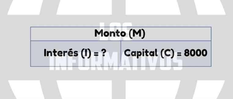 Representamos gráficamente la relación entre capital (C), el interés (I) de tres años y el monto (M) a pagar o devolver por Luisa y Fernanda. ¡Mira el siguiente esquema, es una sugerencia para tu guía!