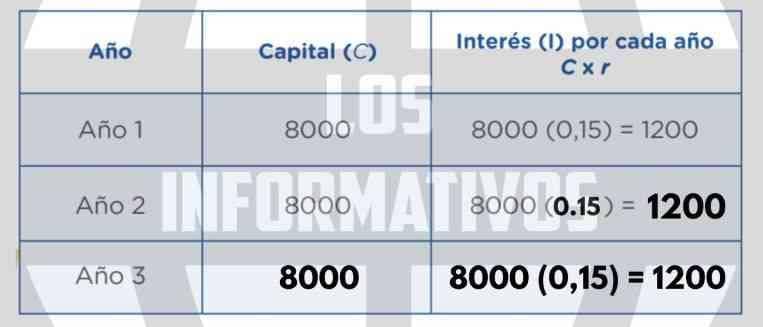 """Calculamos el interés generado y el monto que se pagaría en la entidad """"Presta ahora"""" después de los tres años. 2) Analizamos y completamos la siguiente tabla, según el modelo presentado en texto """"Interés simple"""""""