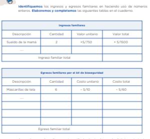 Identifiquemos los ingresos y egresos familiares en haciendo uso de números enteros. Elaboremos y completemos las siguientes tablas en el cuaderno.