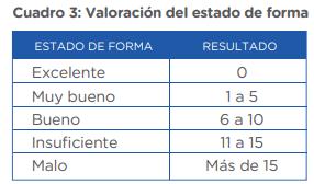 Con los resultados obtenidos, aplicamos la fórmula: Índice de Ruer = (P1 + P2 + P3 - 200) / 10  Cuadro 3: Valoración del estado de forma