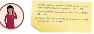 1. ¿Puedo reconocer palabras y frases de uso común si están acompañadas de imágenes? SÍ - NO 2. ¿Puedo extraer información explícita de un texto? SÍ - NO 3. ¿Puedo relacionar acciones con imágenes que las representan? SÍ - NO