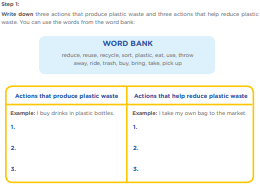 Step 1: Write down three actions that produce plastic waste and three actions that help reduce plastic waste. You can use the words from the word bank: WORD BANK reduce, reuse, recycle, sort, plastic, eat, use, throw away, ride, trash, buy, bring, take, pick up  Actions that produce plastic waste Actions that help reduce plastic waste