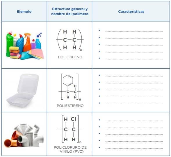 Ahora trasladamos la información de la clasificación en el siguiente cuadro, completamos la columna de características, como flexibilidad, dureza, tiempo de uso, función en el hogar, entre otras que consideres importante, nota que los plásticos tienen una determinada composición química.
