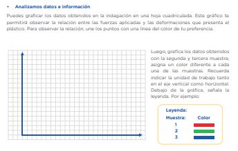 Analizamos datos e información Puedes graficar los datos obtenidos en la indagación en una hoja cuadriculada. Este gráfico te permitirá observar la relación entre las fuerzas aplicadas y las deformaciones que presenta el plástico. Para observar la relación, une los puntos con una línea del color de tu preferencia. Luego, grafica los datos obtenidos con la segunda y tercera muestra; asigna un color diferente a cada una de las muestras. Recuerda indicar la unidad de trabajo tanto en el eje vertical como horizontal. Debajo de la gráfica, señala la leyenda. Por ejemplo:  ¿Qué observas en la gráfica de la muestra 1? • ¿Qué tipo de relación observas? • ¿Cómo es posible que la muestra presente elasticidad al inicio y que esta se pierda conforme se incrementa la masa? • ¿Podrías predecir la resistencia mecánica de un tipo de plástico conociendo sus dimensiones? • Compara los resultados obtenidos de los tres tipos de muestras.