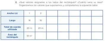 Hacemos suposiciones o experimentamos 1. Ahora vamos a suponer posibles medias que tendrían los lados del rectángulo. Debemos tener en cuenta que la longitud de la cuerda siempre debe ser 20 m. 2. ¿Qué valores asignarías a los lados del rectángulo? ¿Cuánto sería su área? Organizamos los valores que suponemos y completamos la siguiente tabla: Observamos la tabla y respondemos: • ¿Qué valores varían? ¿Qué valor es fijo? • ¿Qué expresión algebraica nos permite obtener toda la longitud de la cuerda? • ¿El área máxima del rectángulo se encuentra en la tabla? • ¿Qué medidas tienen los lados del rectángulo para que su área sea la máxima?