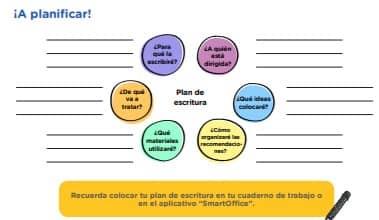 """¡A planificar!  Revisa tus predicciones tomando en cuenta la información proporcionada sobre la cartilla de recomendaciones.  Plan de escritura ¿Para qué la escribiré? ¿A quién está dirigida? ¿Qué materiales utilizaré? ¿Cómo organizaré las recomendaciones? ¿Qué ideas colocaré? ¿De qué va a tratar? Recuerda colocar tu plan de escritura en tu cuaderno de trabajo o en el aplicativo """"SmartOffice""""."""